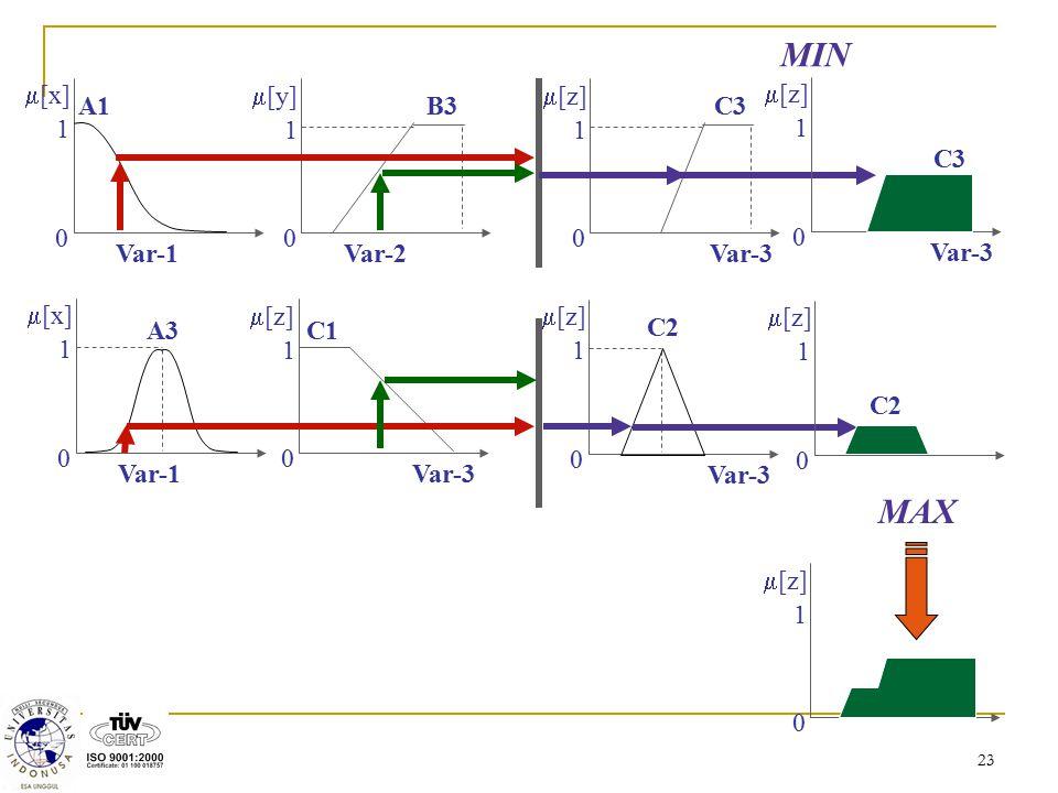 MIN MAX m[x] 1 A1 Var-1 A3 m[y] B3 Var-2 m[z] C1 Var-3 C3 C2 m[z] 1 C3